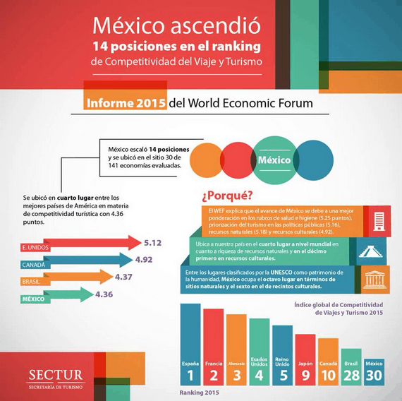 infografica competitividad turistica de mexico SECTUR