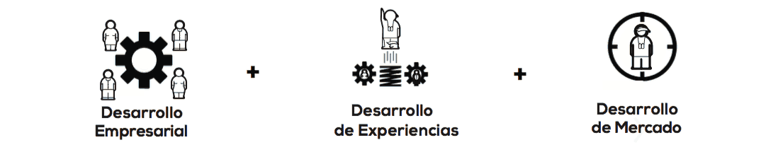 banner desarrollo empresarial y de experiencias market ready mexico